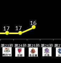 柏レイソル順位変動グラフ